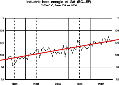 Production industrielle France : 2003 à 2007 (Source : INSEE et Gautier Girard)