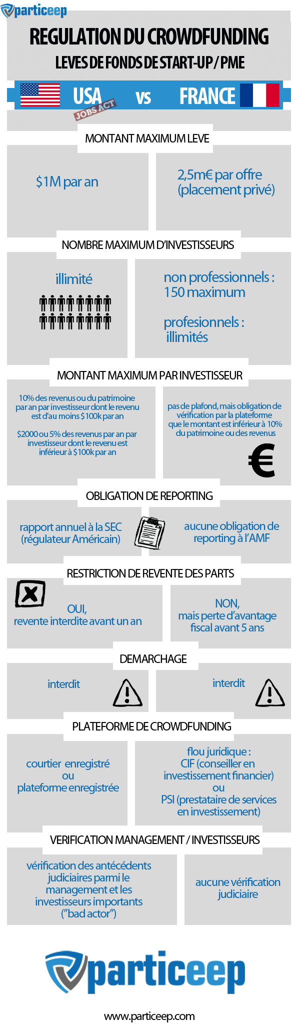 Financement participatif en France